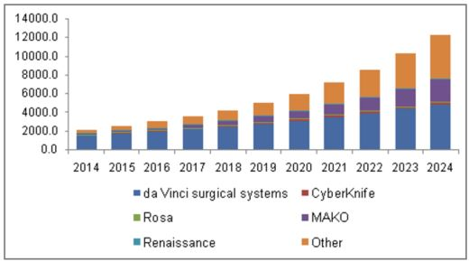 Surgical Robot Market